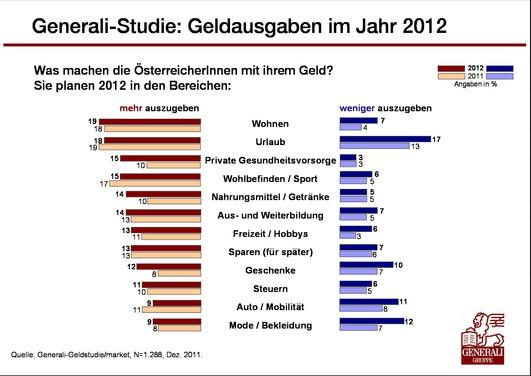 grafik_1c_generali_geldstudie_2012