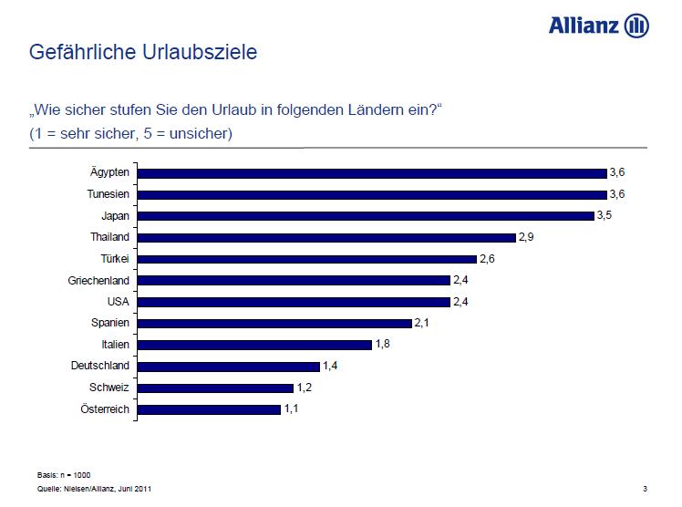 urlaubsbarometer_allianz_versicherung